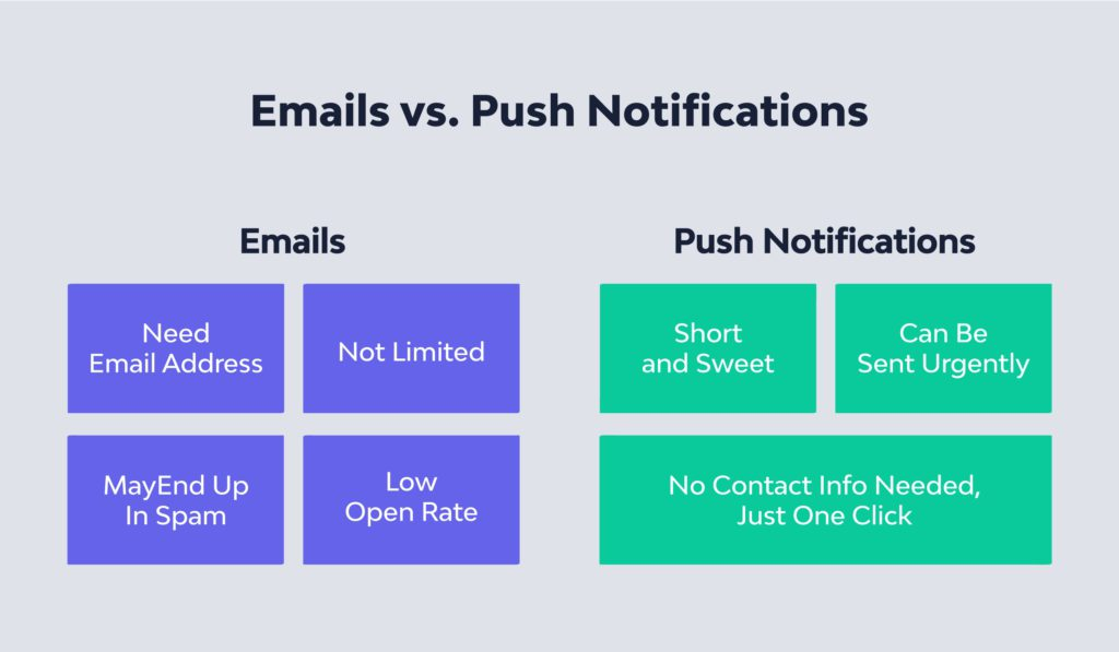 Emails vs. Push Notifications
